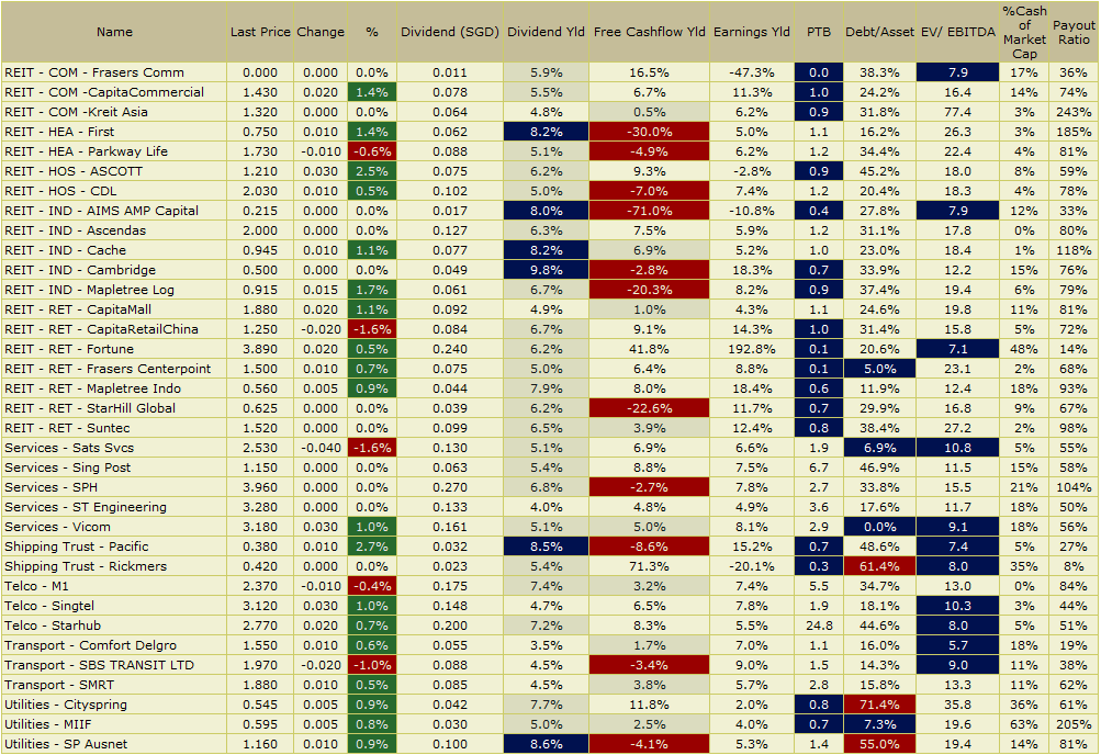 Track High Yield Dividend Income Stocks In Singapore