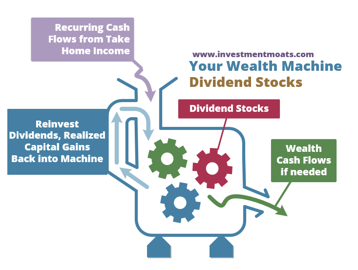 Passive Cash Flow from Dividend Income Stocks in Singapore