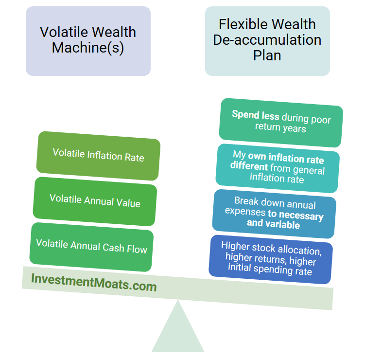 Volatile Portfolio and Flexible Spending Plan