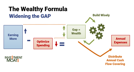 My Wealthy Formula - How Average People Achieve Wealth