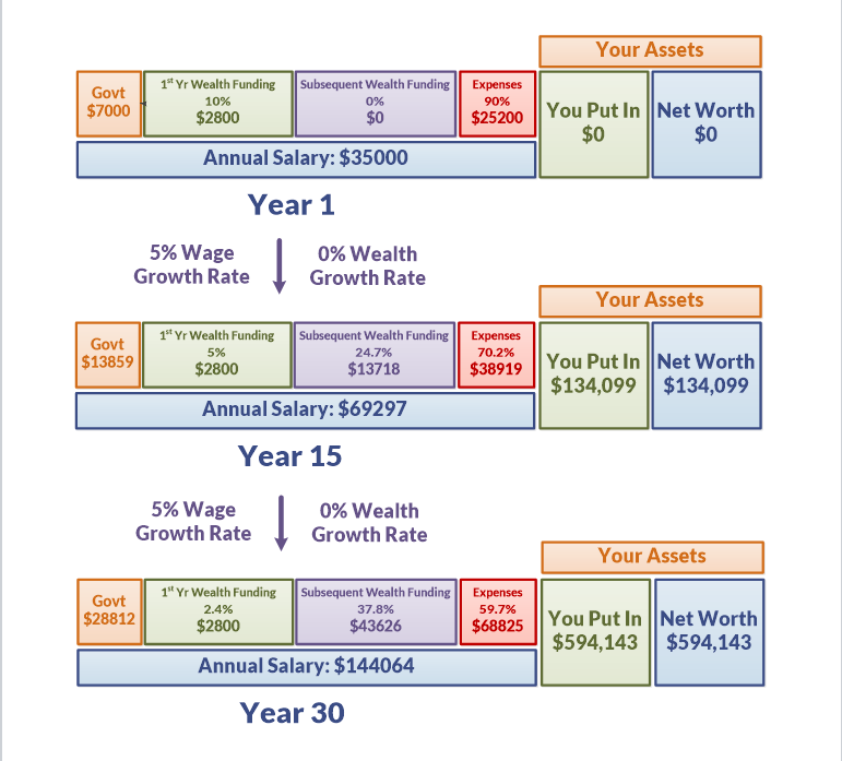 Wealth Builder decides to earn more and build more wealth