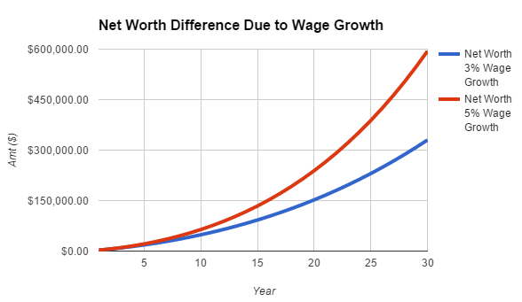 earning more vs earning less in building wealth