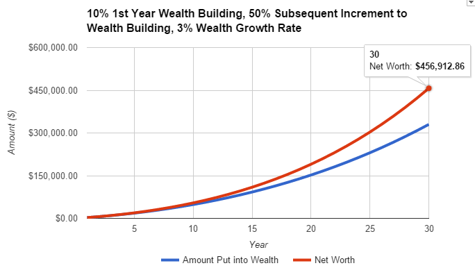building wealth with insurance endowment