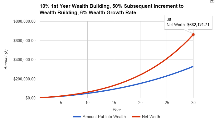 wealth building with a stock portfolio