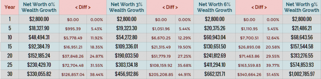wealth building at different growth rates