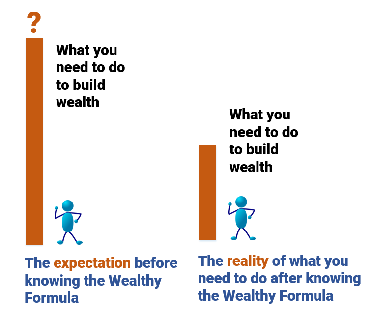 Expectations versus Reality of Building Wealth