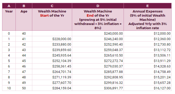 withdrawing from your wealth machine