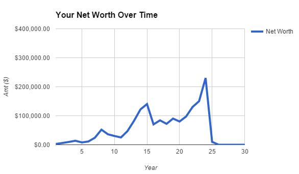 Risk: Permanent Capital Loss