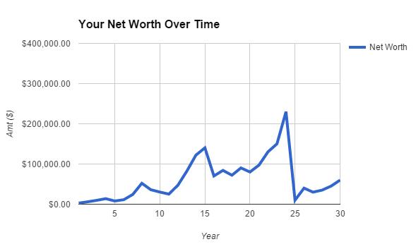 risk : capital loss