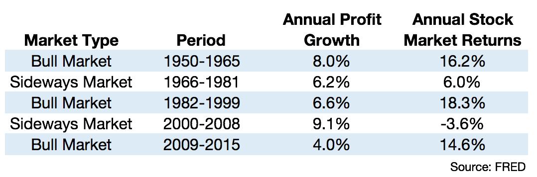 20160408 Profitble equalis good stock market 2