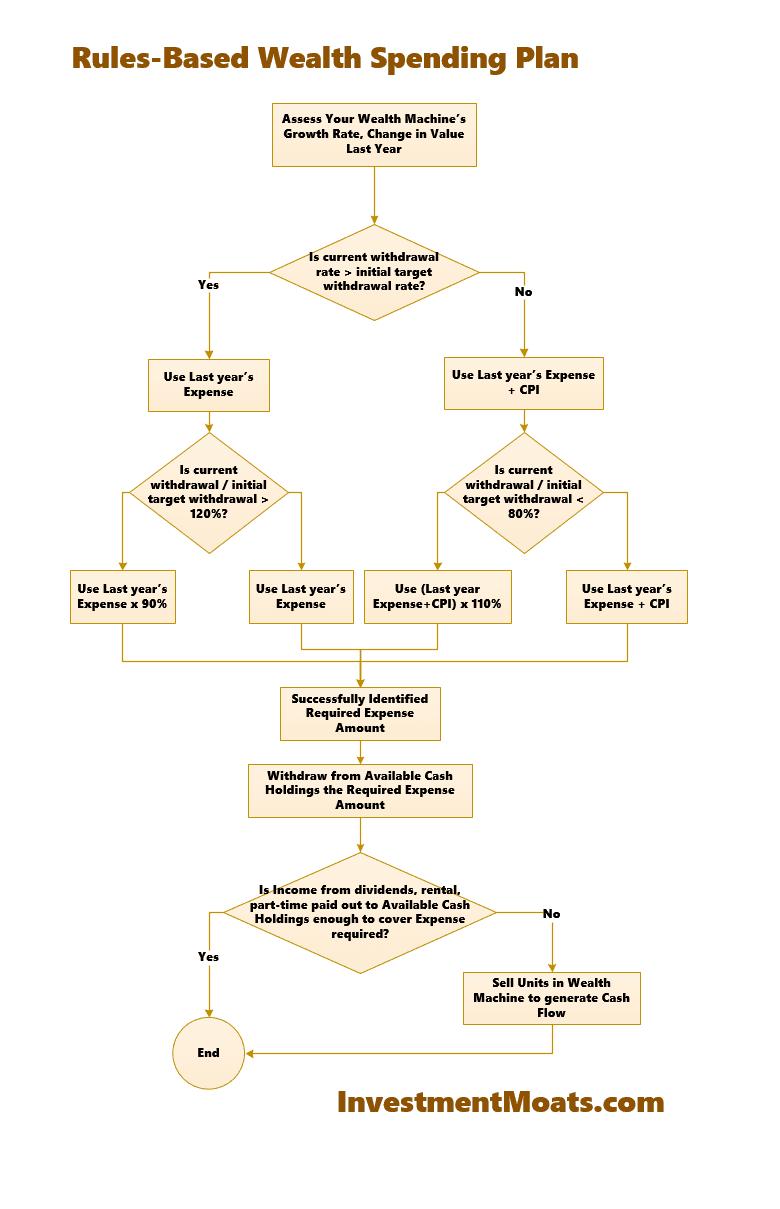 Rules based wealth spending plan