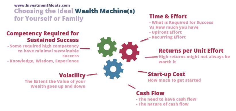 Choosing your ideal Wealth Machines in Investing