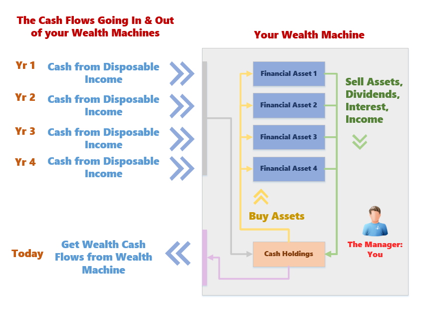 Wealth Machines - Investment Moats