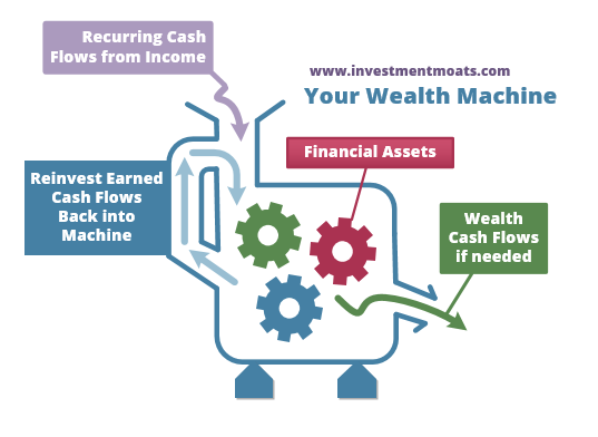 Your Wealth Machine