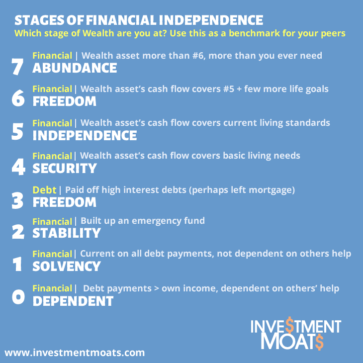 Stages of financial indepdence