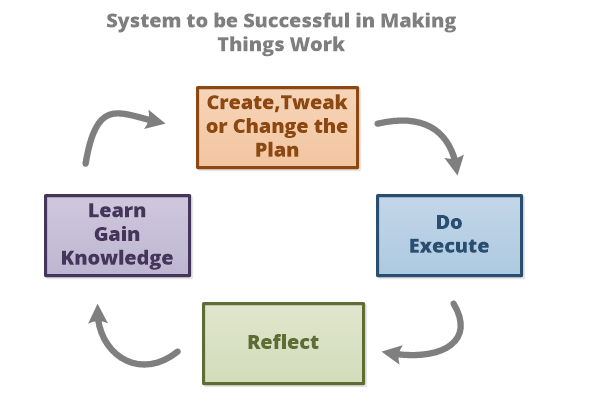 20160306 System to be Successful in making things work