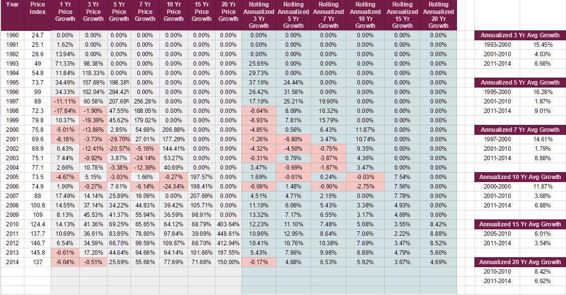 Singapore Property HDB Prices 1990-2014