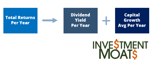 Stocks Returns equal Total Return equal Dividend Yield plus Capital Growth Average Per Year