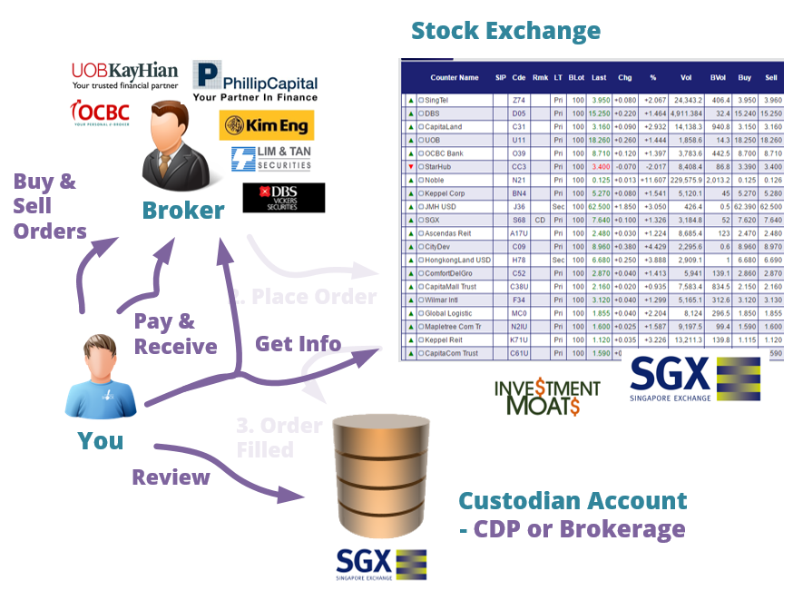 Beginner's Guide on How to Buy and Sell Stocks and Shares in Singapore