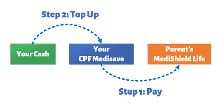 Pay Medishield Life Premium and Top Up CPF to get Tax Relief