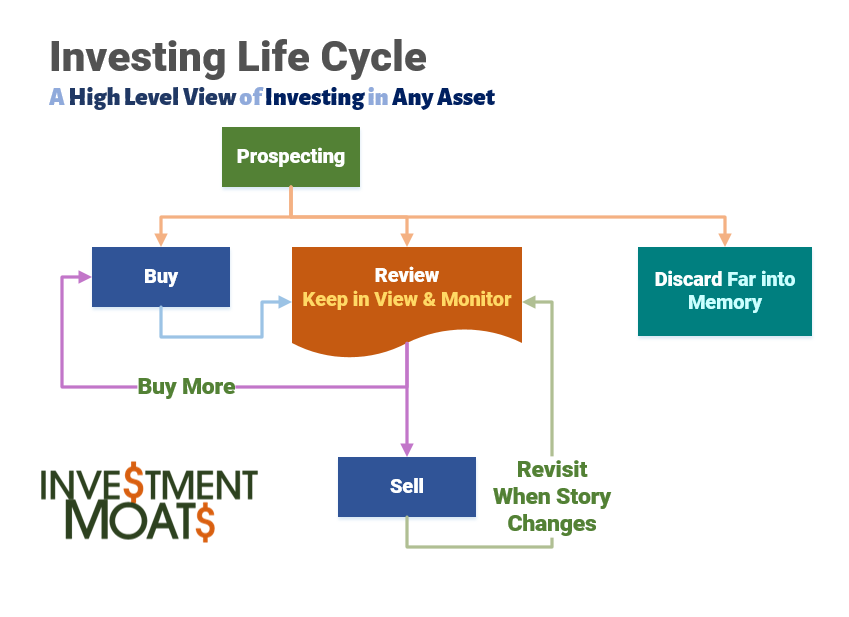 investing life cycle - a high level view to invest in any assets