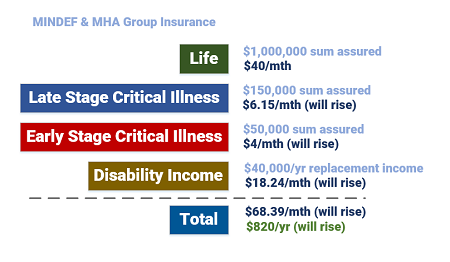 The Aviva MINDEF & MHA Group Insurance is Useful in Your