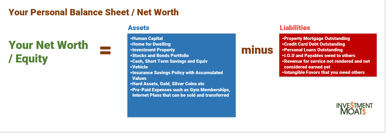 Personal Net Worth