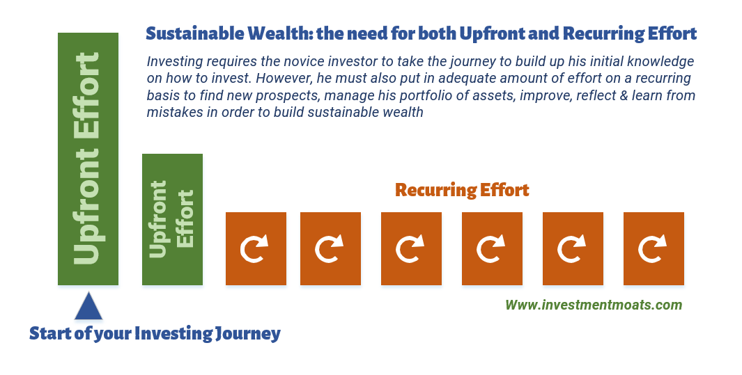 Sustainable Wealth - Upfront Effort and Recurring Effort