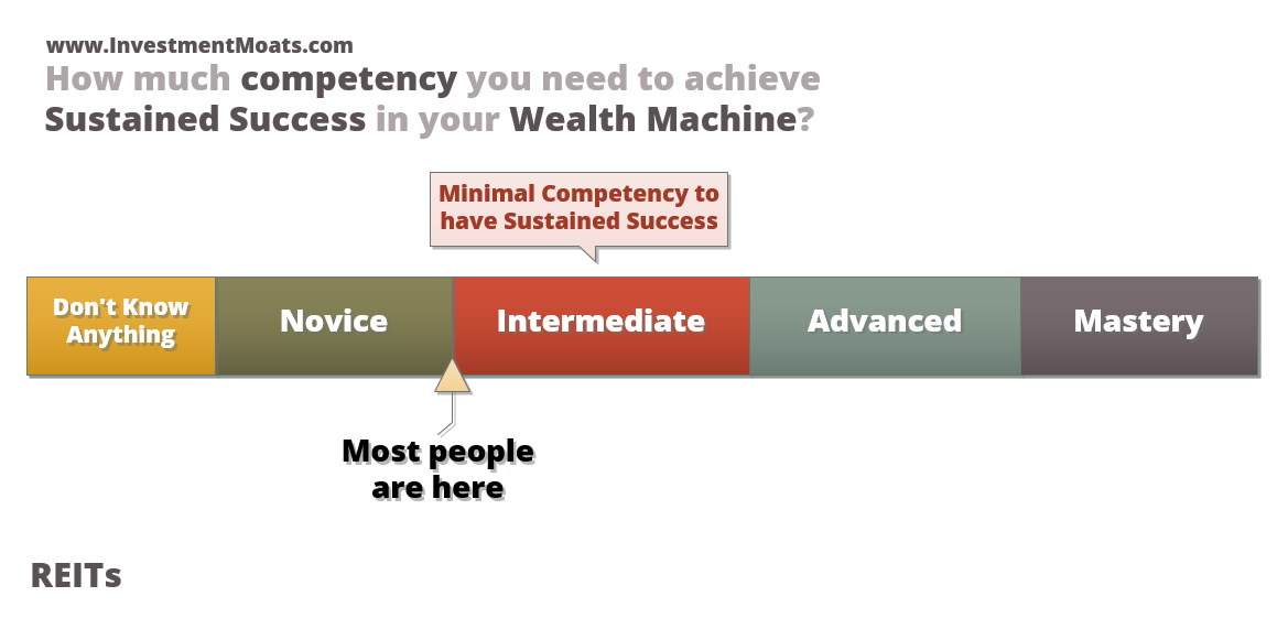Wealth Machine How much competency you require to invest in a sustainable manner