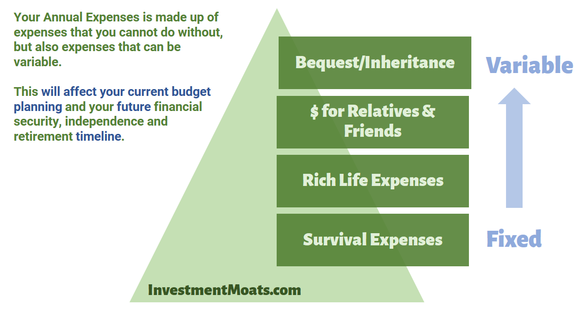 Hierarchy of Financial Expenses for Financial Security, Financial Independence and Retirement