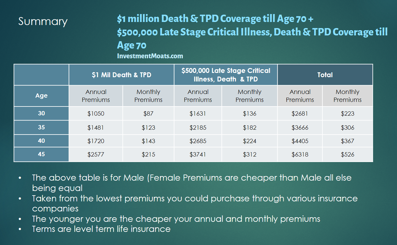 the cheapest term life insurance in singapore   updated