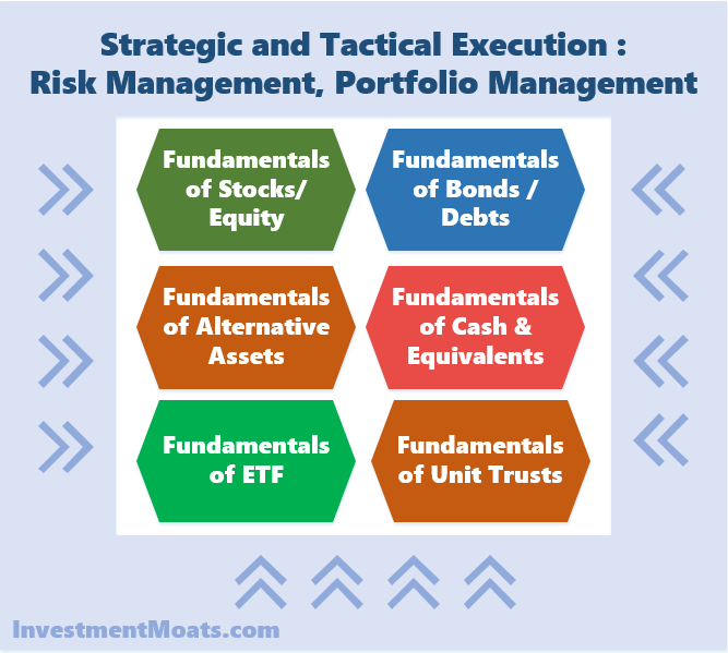 Strategic and Tactical Execution