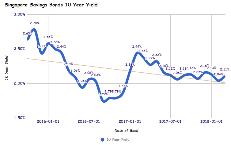 Singapore Savings Bonds Interest Yield Mar 2018