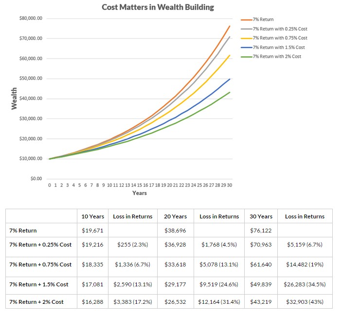Investment Moats | Wealth Mentor for Financial Independence