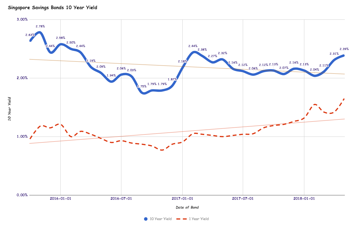 Compare the Best 1 Year Fixed Rate Bonds