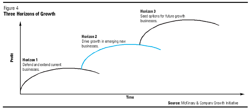 McKinsey's Three Horizons of Growth Business Framework