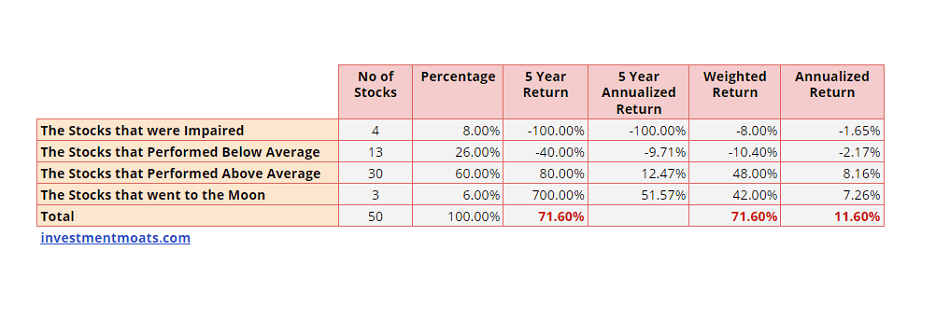 Diversification in a High Growth Portfolio
