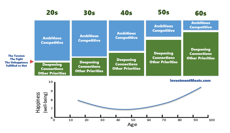 Explaining the Happiness Curve