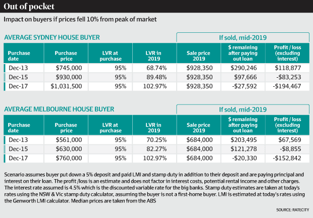 How a Falling Australian Property Market is Creating Many