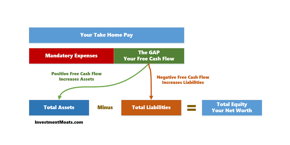 Personal Free Cash flow