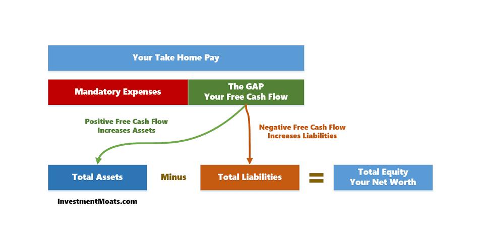 Personal Free Cash flow
