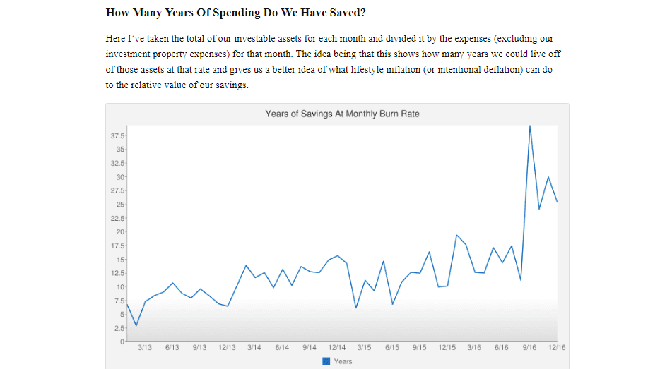 Years of Savings at Monthly Burn Rate