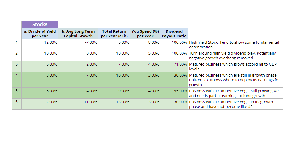 Dividend Investing - Increase Passivity, Become More Conservative