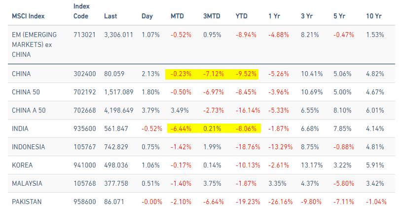 MSCI China and Index Index