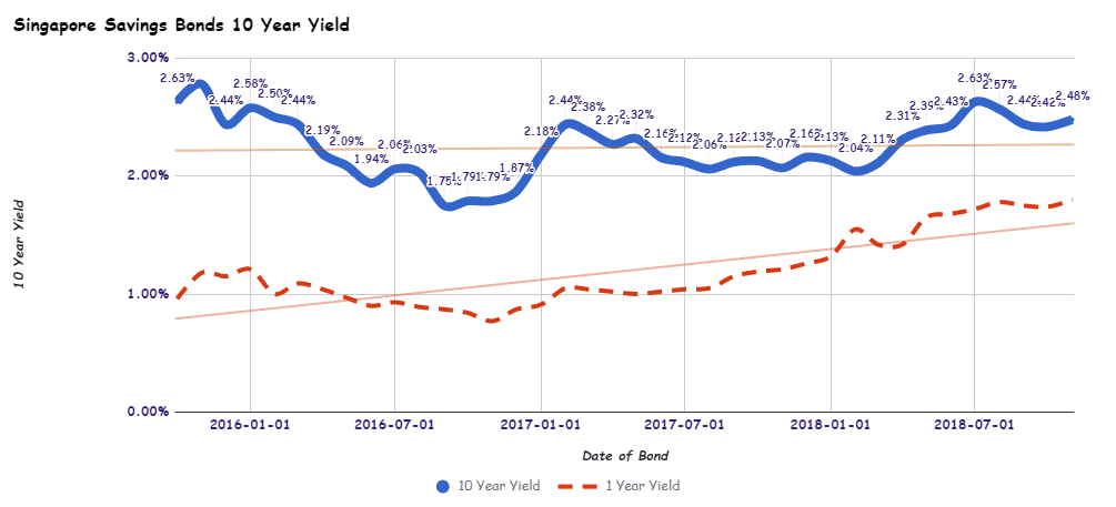 Singapore Savings Bond Latest Interest Yield Curve
