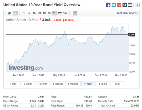 US Treasury 10 Year Bond Trend
