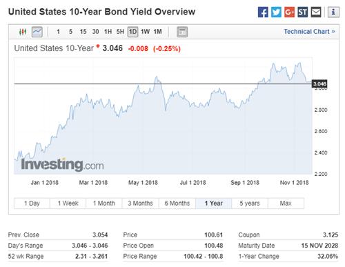 US Treasury 10 Year Bond Trend