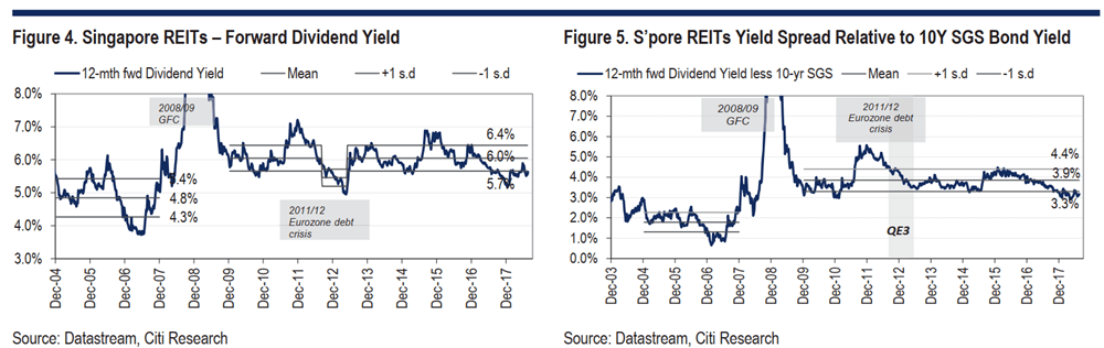 Dividend Yield Spread