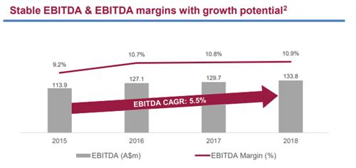 ixom 2015 to 2018 EBITDA
