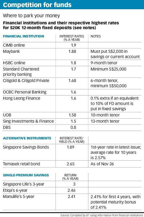 Singapore Short Term Fixed Deposit Rates